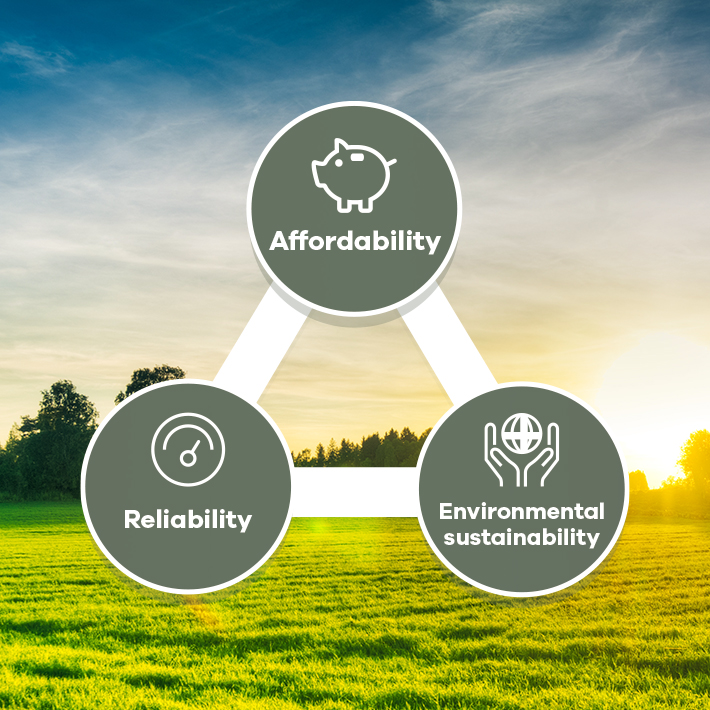 Field with energy balance messages of Affordability Reliability and Environmental Sustainability