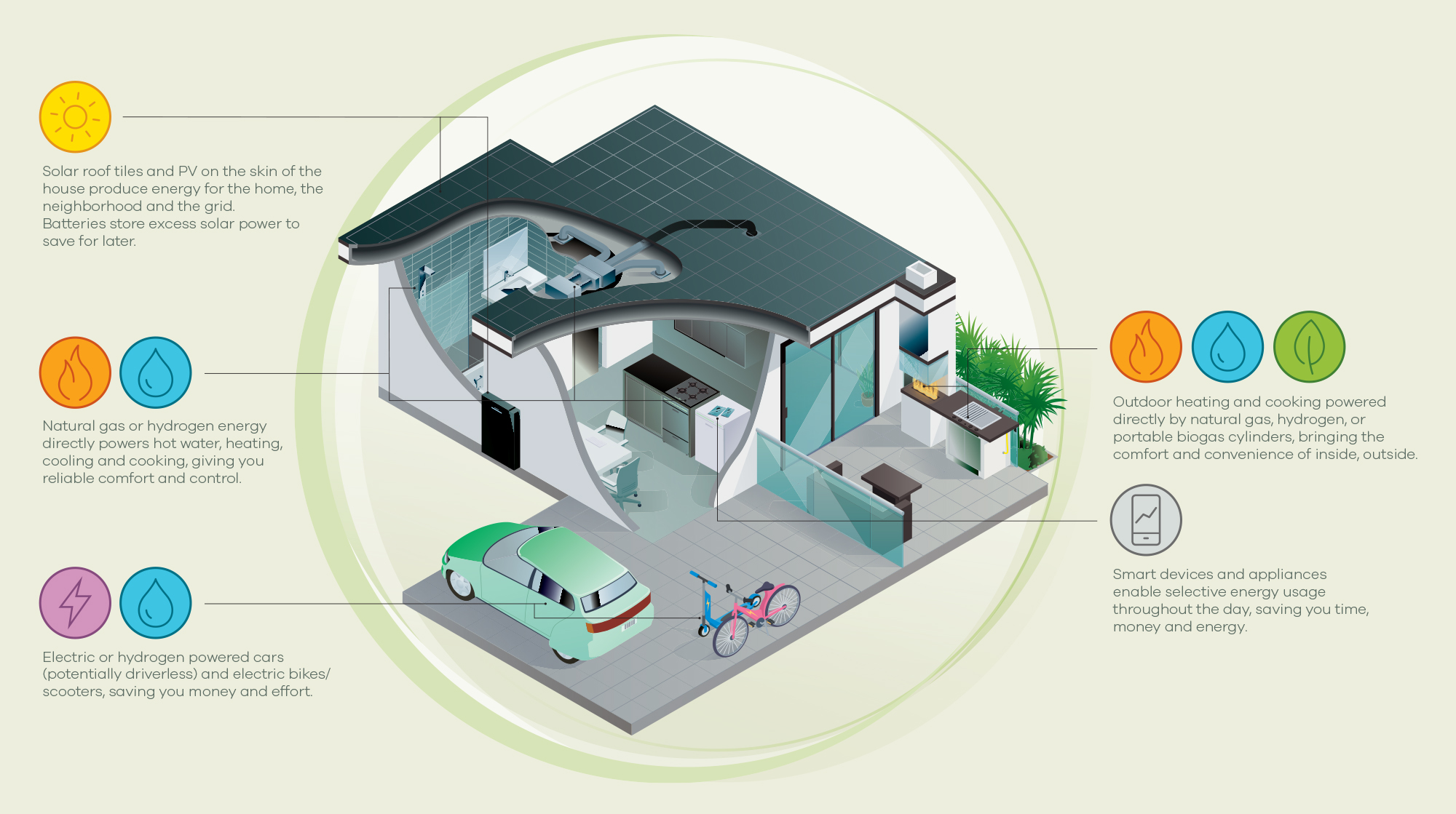 The Gas Hub's vision of a future energy home