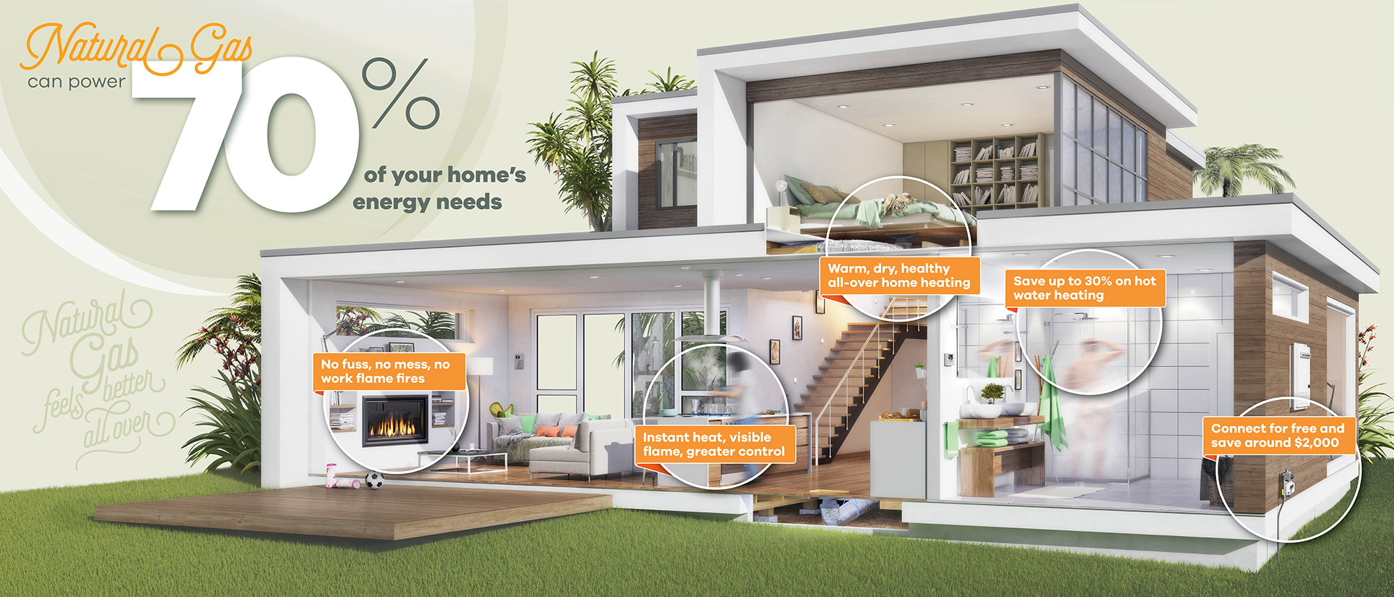 Natural gas can power 70% of your home's energy needs